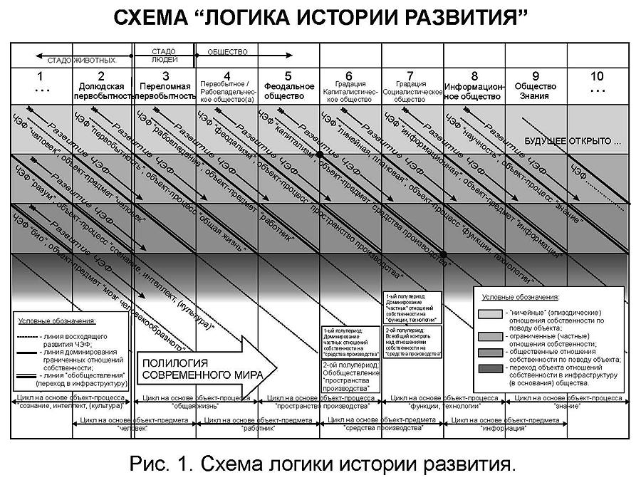 Схема логики истории развития