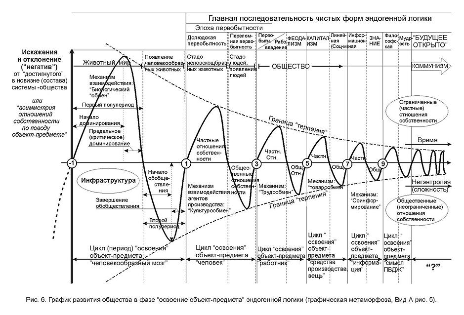 Схема конуса развития